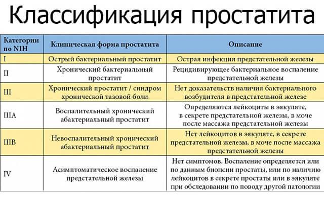 prostatit-klassifikaciya
